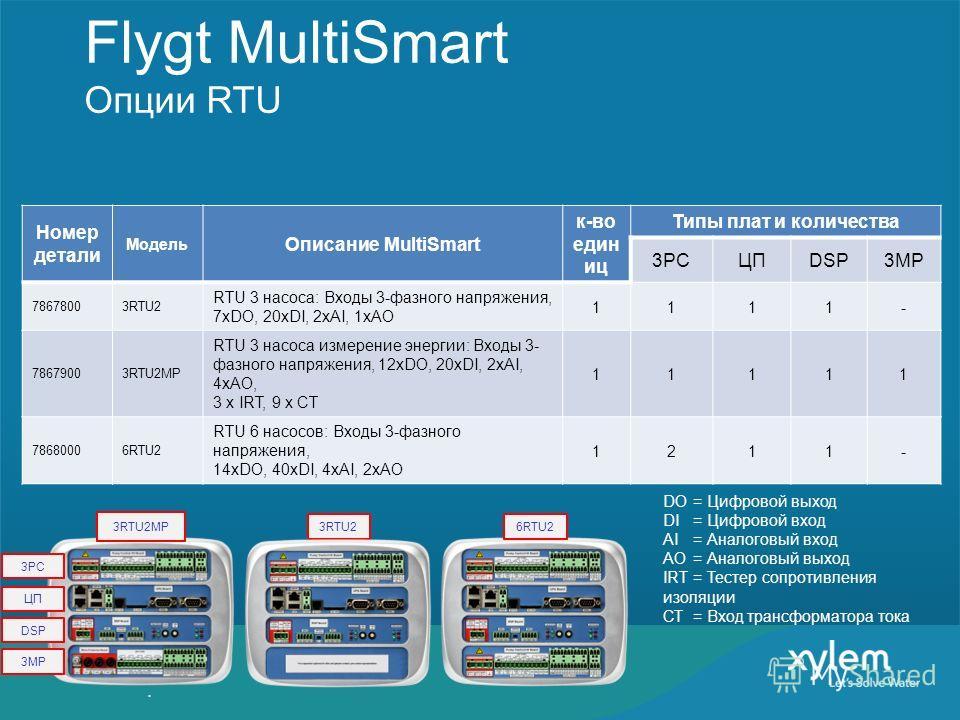3RTU2MP Flygt MultiSmart Опции RTU Номер детали Модель Описание MultiSmart к-во един иц Типы плат и количества 3PCЦПDSP3MP 78678003RTU2 RTU 3 насоса: Входы 3-фазного напряжения, 7xDO, 20xDI, 2xAI, 1xAO 1111- 78679003RTU2MP RTU 3 насоса измерение энер