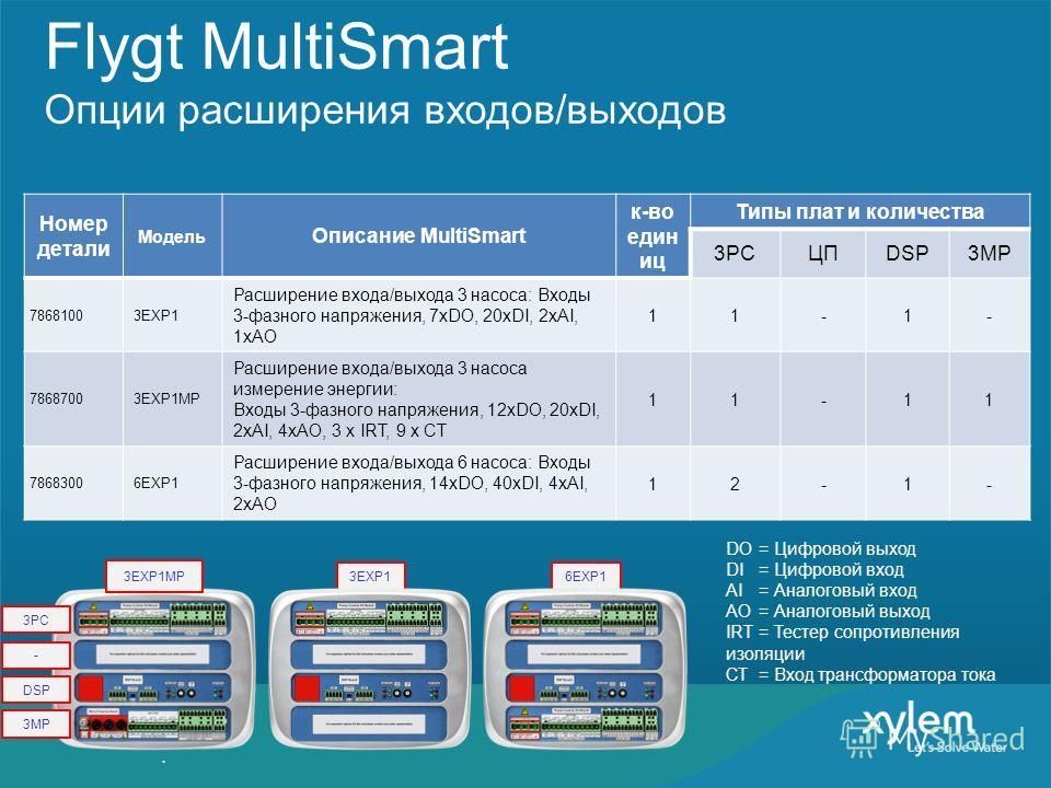 3EXP1MP Flygt MultiSmart Опции расширения входов/выходов Номер детали Модель Описание MultiSmart к-во един иц Типы плат и количества 3PCЦПDSP3MP 78681003EXP1 Расширение входа/выхода 3 насоса: Входы 3-фазного напряжения, 7xDO, 20xDI, 2xAI, 1xAO 11-1-