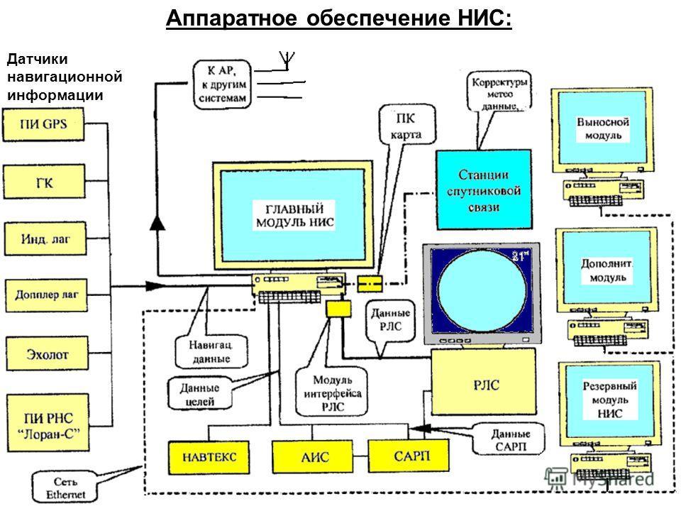 Аппаратное обеспечение НИС: Датчики навигационной информации