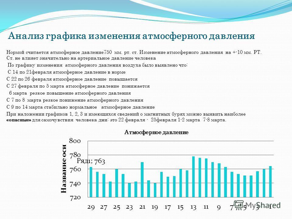 Анализ графика изменения атмосферного давления Нормой считается атмосферное давление 750 мм. рт. ст. Изменение атмосферного давления на +-10 мм. РТ. Ст. не влияет значительно на артериальное давление человека По графику изменения атмосферного давлени
