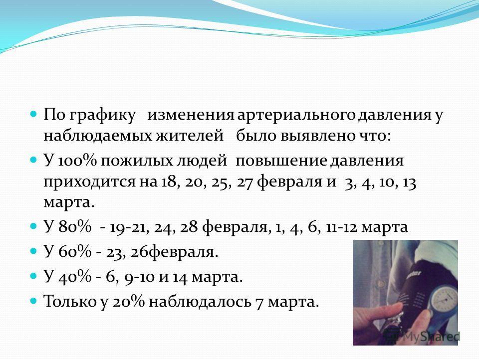 По графику изменения артериального давления у наблюдаемых жителей было выявлено что: У 100% пожилых людей повышение давления приходится на 18, 20, 25, 27 февраля и 3, 4, 10, 13 марта. У 80% - 19-21, 24, 28 февраля, 1, 4, 6, 11-12 марта У 60% - 23, 26