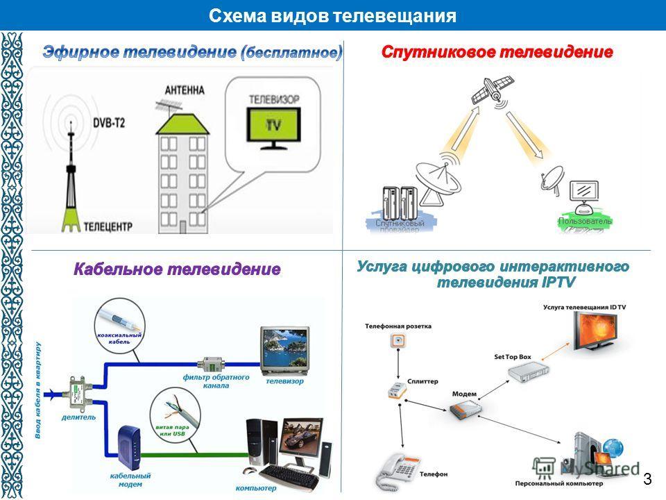 4 Итоги работы Министерства транспорта и коммуникаций Республики Казахстан за 2011 год и задачи на 2012 год Схема видов телевещания 3