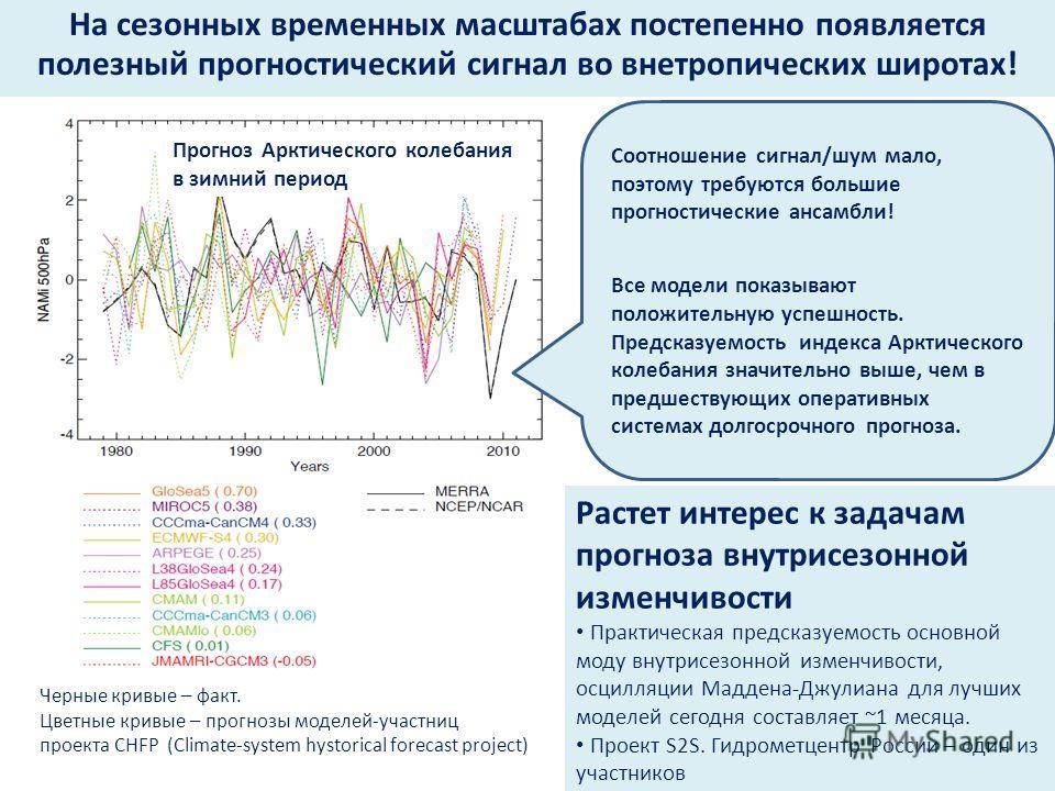 На сезонных временных масштабах постепенно появляется полезный прогностический сигнал во внетропических широтах! Прогноз Арктического колебания в зимний период Черные кривые – факт. Цветные кривые – прогнозы моделей-участниц проекта CHFP (Climate-sys