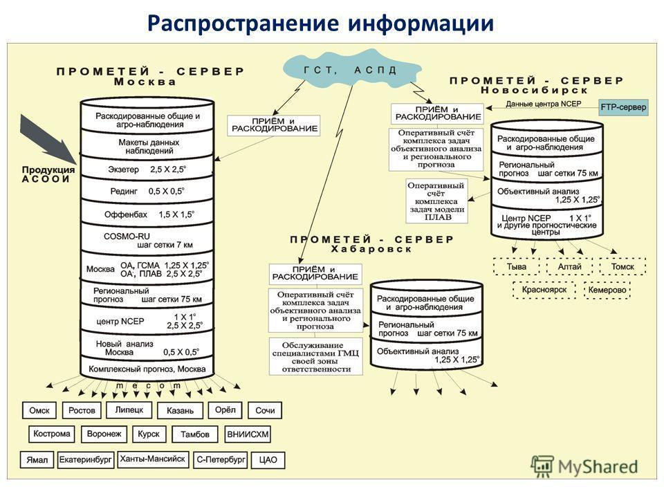 Распространение информации