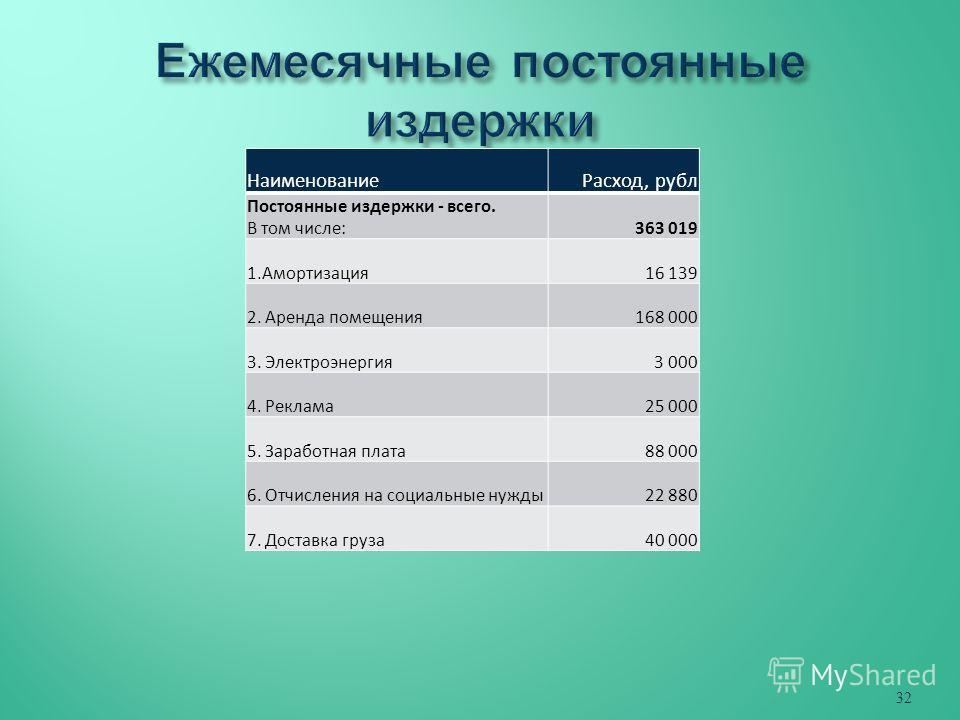 Наименование Расход, рубл Постоянные издержки - всего. В том числе:363 019 1.Амортизация 16 139 2. Аренда помещения 168 000 3. Электроэнергия 3 000 4. Реклама 25 000 5. Заработная плата 88 000 6. Отчисления на социальные нужды 22 880 7. Доставка груз