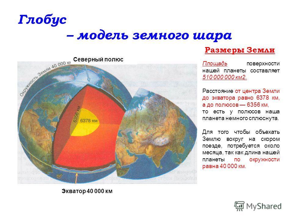 Глобус – модель земного шара Экватор 40 000 км Размеры Земли Северный полюс Площадь поверхности нашей планеты составляет 510 000 000 км 2. Расстояние от центра Земли до экватора равно 6378 км, а до полюсов 6356 км, то есть у полюсов наша планета немн