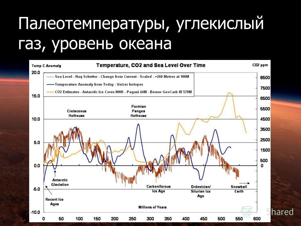 Палеотемпературы, углекислый газ, уровень океана
