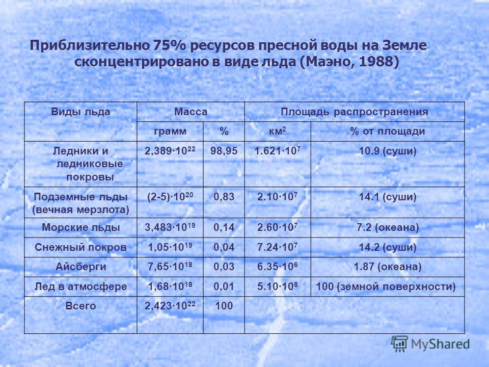 Приблизительно 75% ресурсов пресной воды на Земле сконцентрировано в виде льда (Маэно, 1988) Виды льда МассаПлощадь распространения грамм%км 2 % от площади Ледники и ледниковые покровы 2,389·10 22 98,951.621·10 7 10.9 (суши) Подземные льды (вечная ме