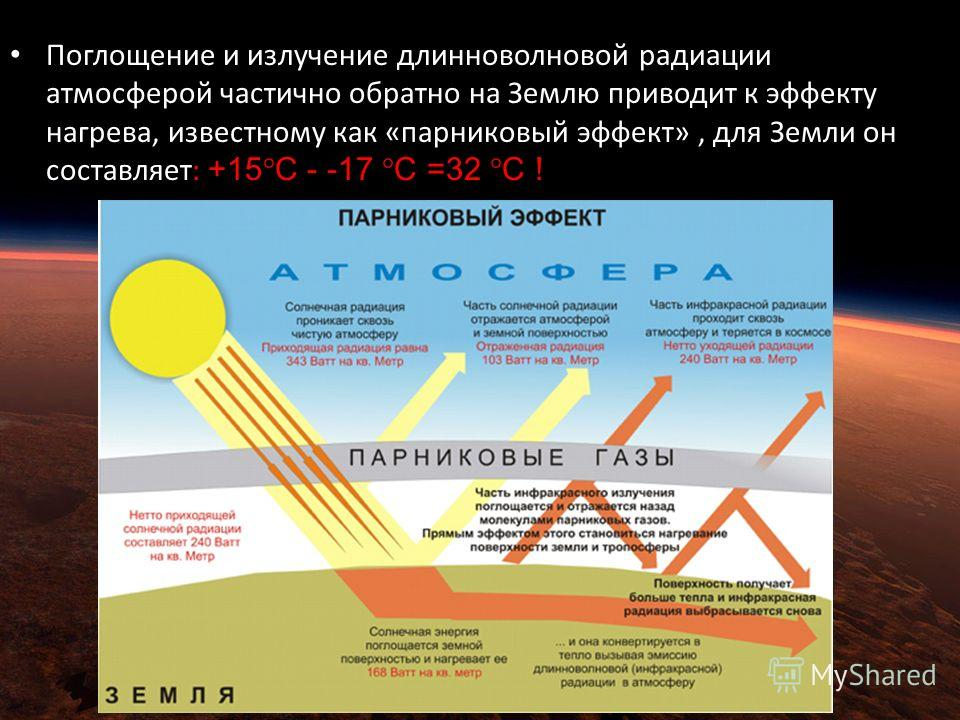 Поглощение и излучение длинноволновой радиации атмосферой частично обратно на Землю приводит к эффекту нагрева, известному как «парниковый эффект», для Земли он составляет: +15°C - -17 °C =32 °C !