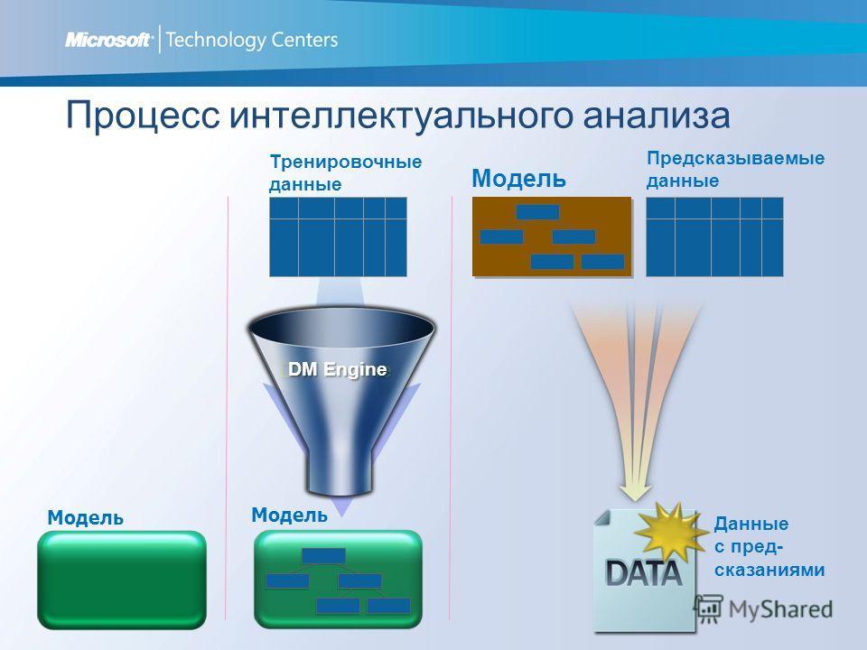 Модель Процесс интеллектуального анализа DM Engine Тренировочные данные Предсказываемые данные Модель Данные с пред- сказаниями Модель