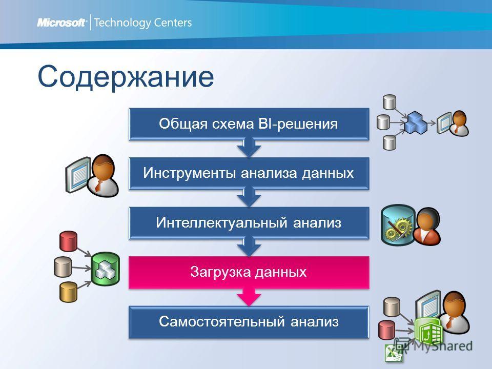 Содержание Самостоятельный анализ Загрузка данных Интеллектуальный анализ Инструменты анализа данных Общая схема BI-решения