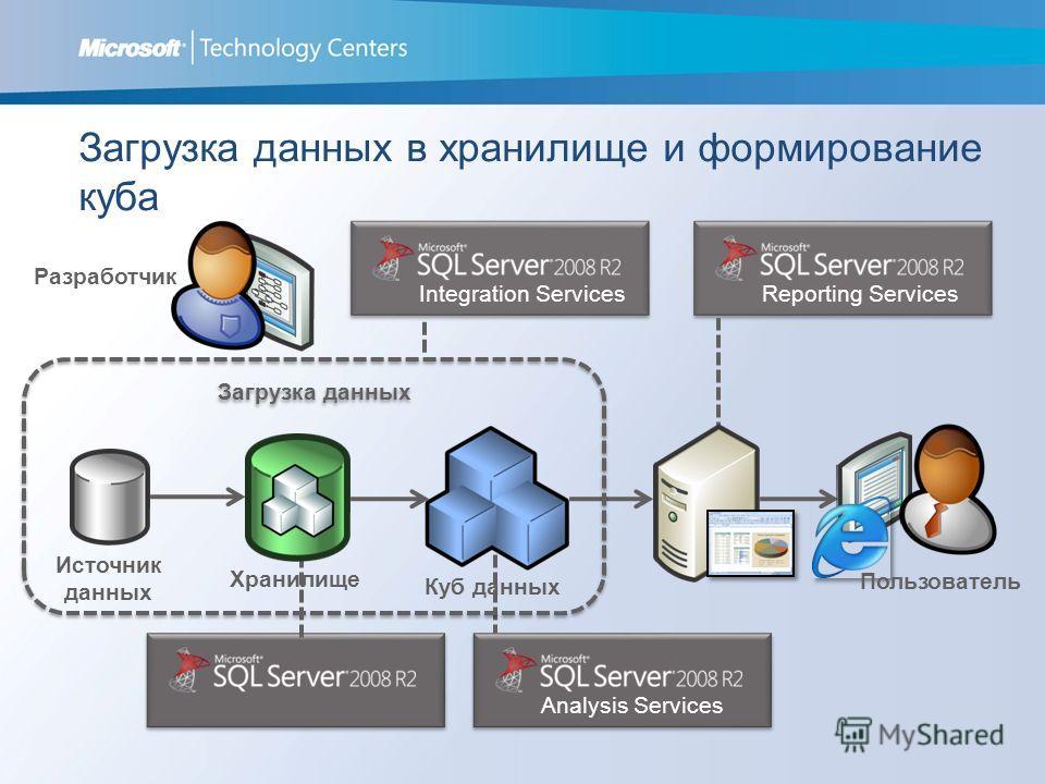 Загрузка данных в хранилище и формирование куба Analysis Services Integration Services Источник данных Загрузка данных Reporting Services Разработчик Пользователь Куб данных Хранилище