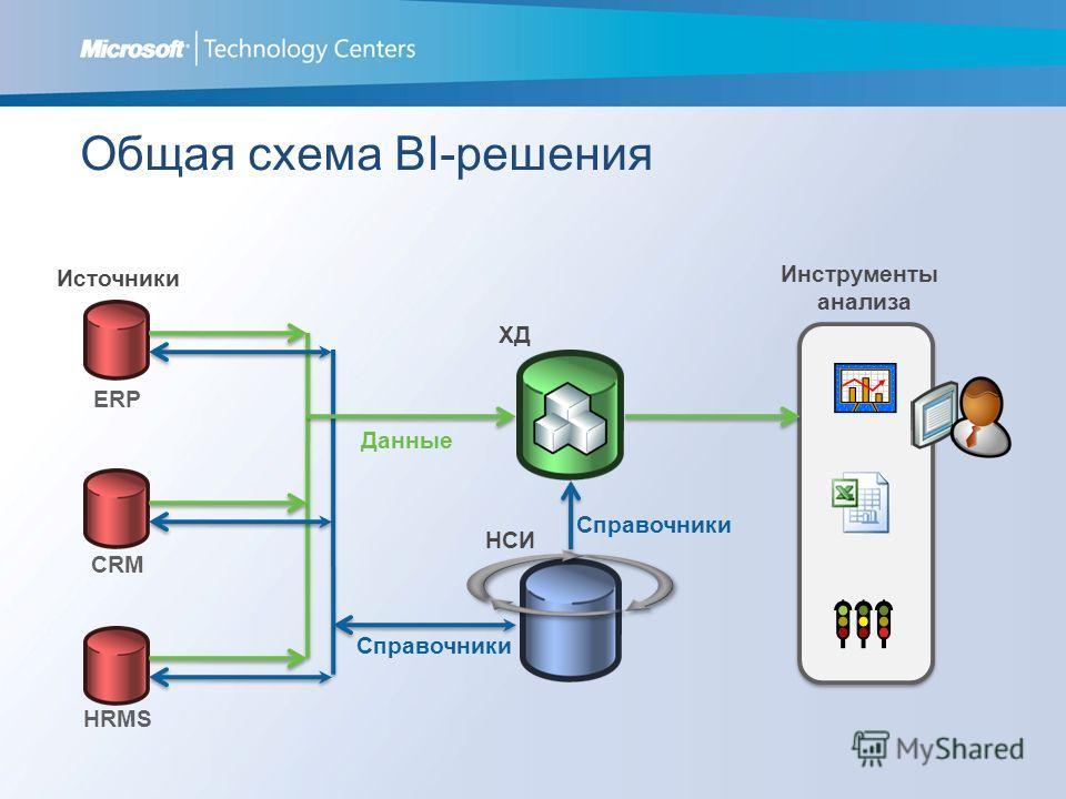 Общая схема BI-решения Источники ХД ERP CRM HRMS НСИ Данные Справочники Инструменты анализа