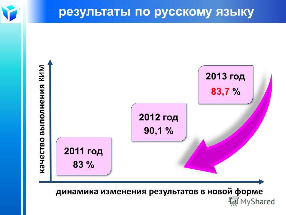 динамика изменения результатов в новой форме качество выполнения КИМ 2011 год 83 % 2011 год 83 % 2013 год 83,7 % 2013 год 83,7 % 2012 год 90,1 % 2012 год 90,1 % результаты по русскому языку