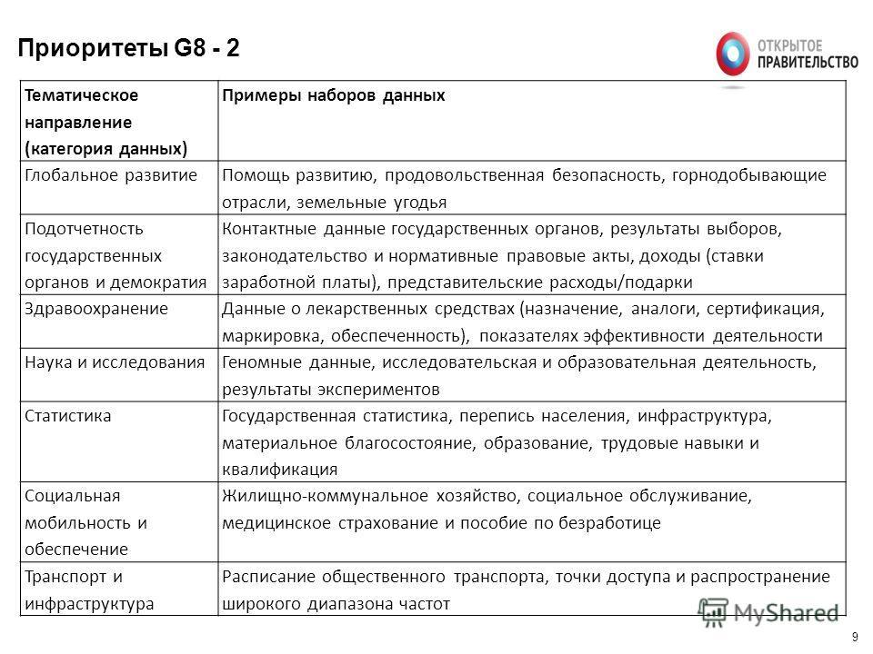 9 Приоритеты G8 - 2 Тематическое направление (категория данных) Примеры наборов данных Глобальное развитие Помощь развитию, продовольственная безопасность, горнодобывающие отрасли, земельные угодья Подотчетность государственных органов и демократия К