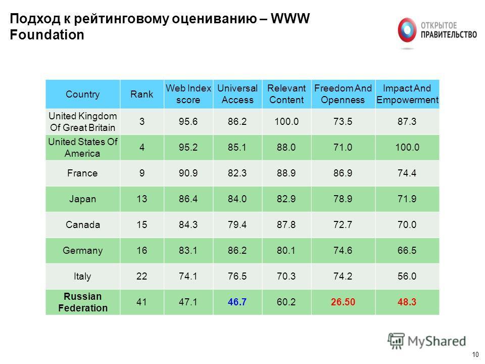 10 Подход к рейтинговому оцениванию – WWW Foundation CountryRank Web Index score Universal Access Relevant Content Freedom And Openness Impact And Empowerment United Kingdom Of Great Britain 395.686.2100.073.587.3 United States Of America 495.285.188