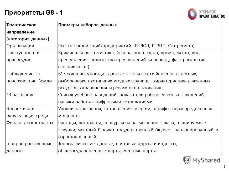 8 Приоритеты G8 - 1 Тематическое направление (категория данных) Примеры наборов данных Организации Реестр организаций/предприятий (ЕГРЮЛ, ЕГРИП, Статрегистр) Преступность и правосудие Криминальная статистика, безопасность (дата, время, место, вид пре