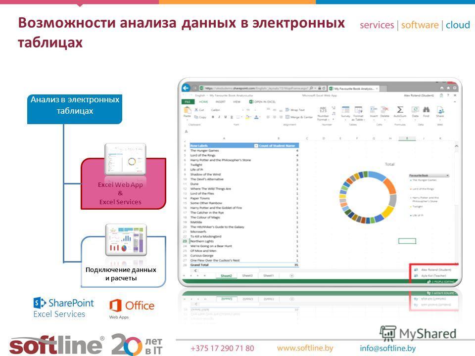 Подключение данных и расчеты Excel Web App & Excel Services Анализ в электронных таблицах Excel Services Возможности анализа данных в электронных таблицах