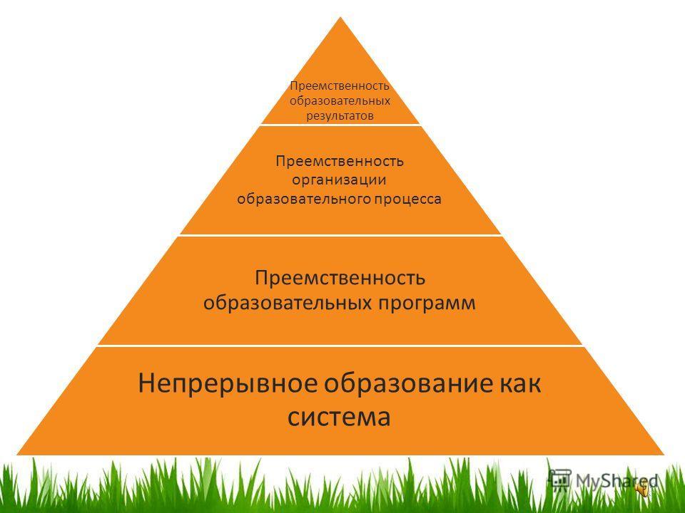 Преемственность образовательных результатов Преемственность организации образовательного процесса Преемственность образовательных программ Непрерывное образование как система