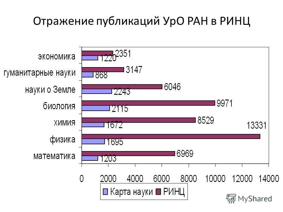 Отражение публикаций УрО РАН в РИНЦ