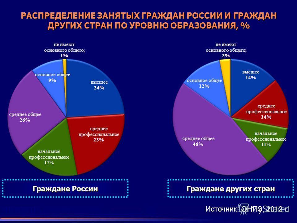 РАСПРЕДЕЛЕНИЕ ЗАНЯТЫХ ГРАЖДАН РОССИИ И ГРАЖДАН ДРУГИХ СТРАН ПО УРОВНЮ ОБРАЗОВАНИЯ, % Источник: ОНПЗ, 2012 г.
