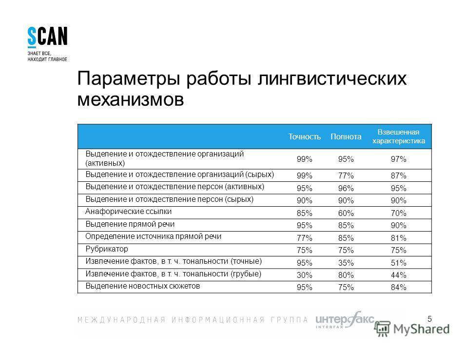 5 Параметры работы лингвистических механизмов Точность Полнота Взвешенная характеристика Выделение и отождествление организаций (активных) 99%95%97% Выделение и отождествление организаций (сырых) 99%77%87% Выделение и отождествление персон (активных)