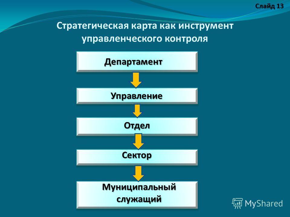 Стратегическая карта как инструмент управленческого контроля Департамент Управление Отдел Сектор Муниципальный служащий Слайд 13