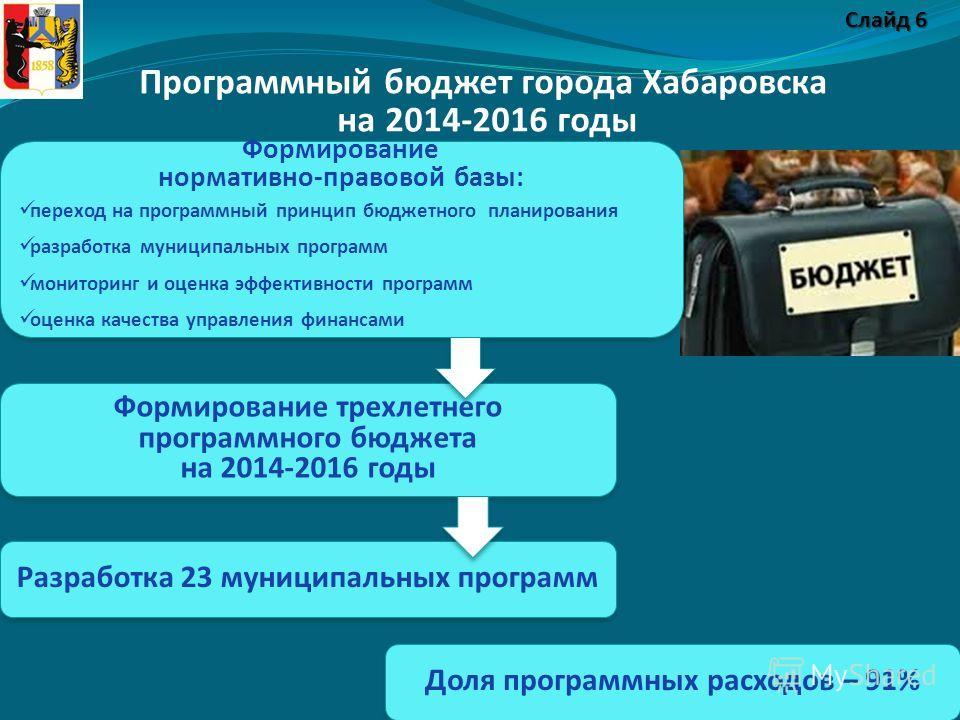 Программный бюджет города Хабаровска на 2014-2016 годы 6 Доля программных расходов – 91% Разработка 23 муниципальных программ Формирование нормативно-правовой базы: переход на программный принцип бюджетного планирования разработка муниципальных прогр
