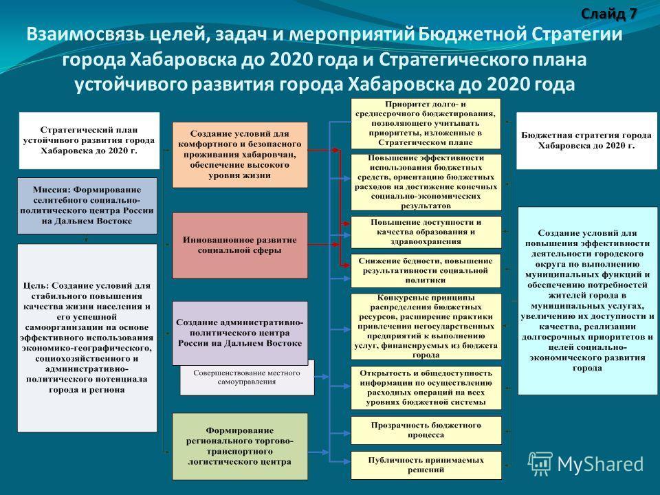 Взаимосвязь целей, задач и мероприятий Бюджетной Стратегии города Хабаровска до 2020 года и Стратегического плана устойчивого развития города Хабаровска до 2020 года Слайд 7
