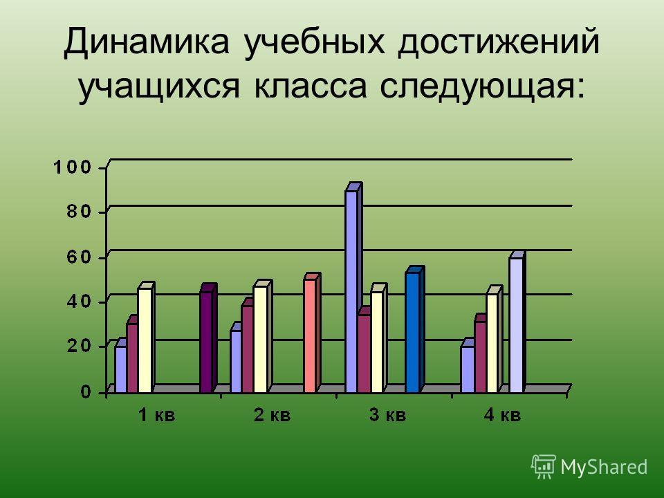 Динамика учебных достижений учащихся класса следующая:
