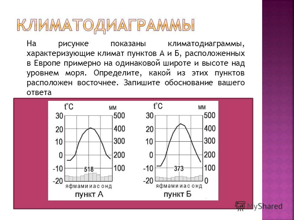 На рисунке показаны климатодиаграммы, характеризующие климат пунктов А и Б, расположенных в Европе примерно на одинаковой широте и высоте над уровнем моря. Определите, какой из этих пунктов расположен восточнее. Запишите обоснование вашего ответа