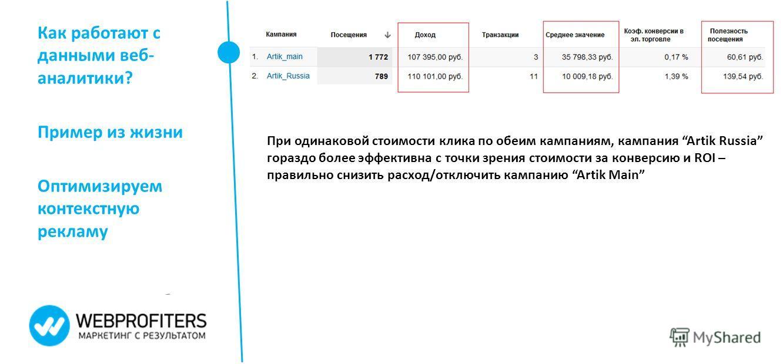 Как работают с данными веб- аналитики? Пример из жизни Оптимизируем контекстную рекламу При одинаковой стоимости клика по обеим кампаниям, кампания Artik Russia гораздо более эффективна с точки зрения стоимости за конверсию и ROI – правильно снизить