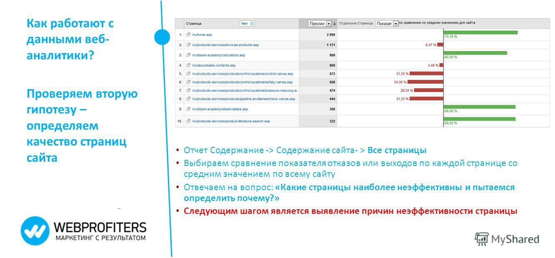 Как работают с данными веб- аналитики? Проверяем вторую гипотезу – определяем качество страниц сайта Отчет Содержание -> Содержание сайта- > Все страницы Выбираем сравнение показателя отказов или выходов по каждой странице со средним значением по все
