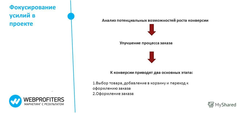 Фокусирование усилий в проекте Анализ потенциальных возможностей роста конверсии Улучшение процесса заказа К конверсии приводят два основных этапа: 1. Выбор товара, добавление в корзину и переход к оформлению заказа 2. Оформление заказа