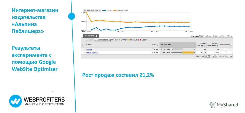 Интернет-магазин издательства «Альпина Паблишерз» Результаты эксперимента с помощью Google WebSite Optimizer Рост продаж составил 21,2%