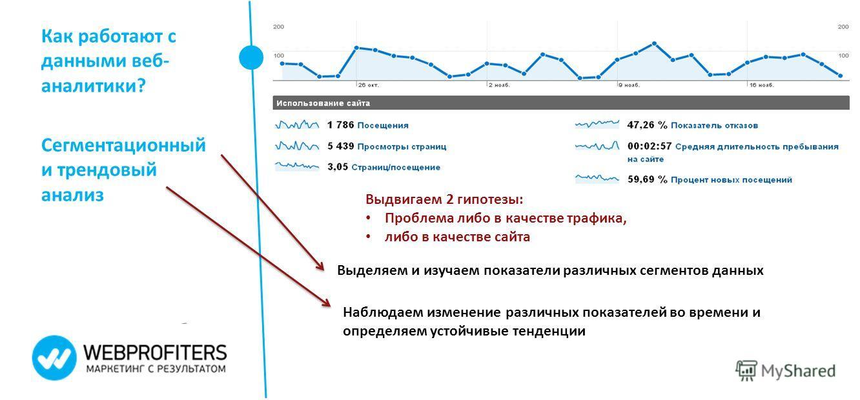 Как работают с данными веб- аналитики? Сегментационный и трендовый анализ Выделяем и изучаем показатели различных сегментов данных Наблюдаем изменение различных показателей во времени и определяем устойчивые тенденции Выдвигаем 2 гипотезы: Проблема л
