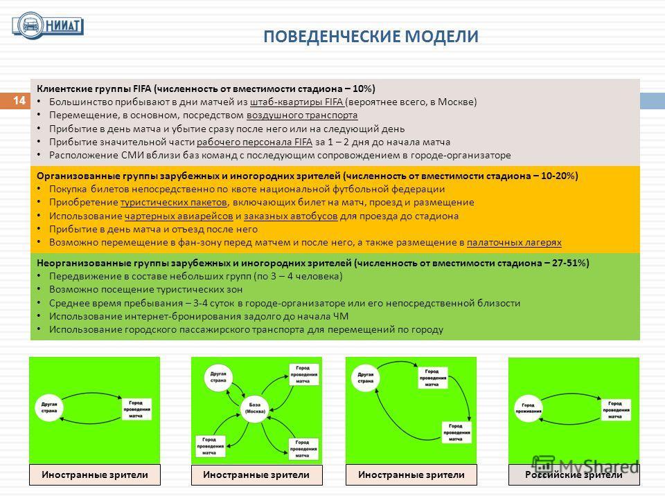 ПОВЕДЕНЧЕСКИЕ МОДЕЛИ Клиентские группы FIFA (численность от вместимости стадиона – 10%) Большинство прибывают в дни матчей из штаб-квартиры FIFA (вероятнее всего, в Москве) Перемещение, в основном, посредством воздушного транспорта Прибытие в день ма