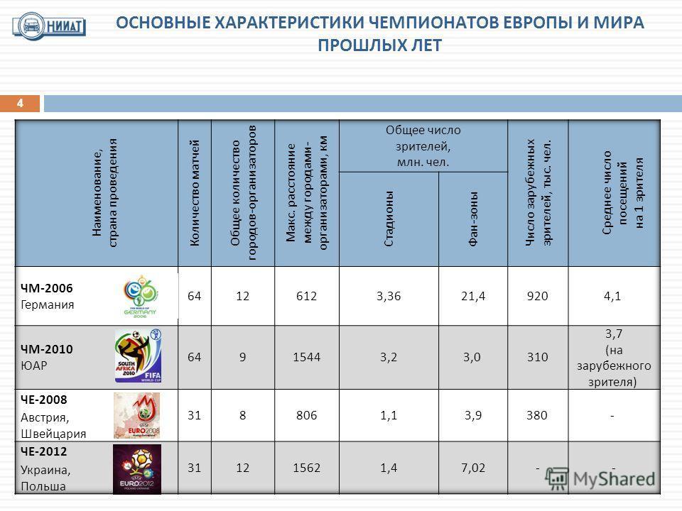 ОСНОВНЫЕ ХАРАКТЕРИСТИКИ ЧЕМПИОНАТОВ ЕВРОПЫ И МИРА ПРОШЛЫХ ЛЕТ 4