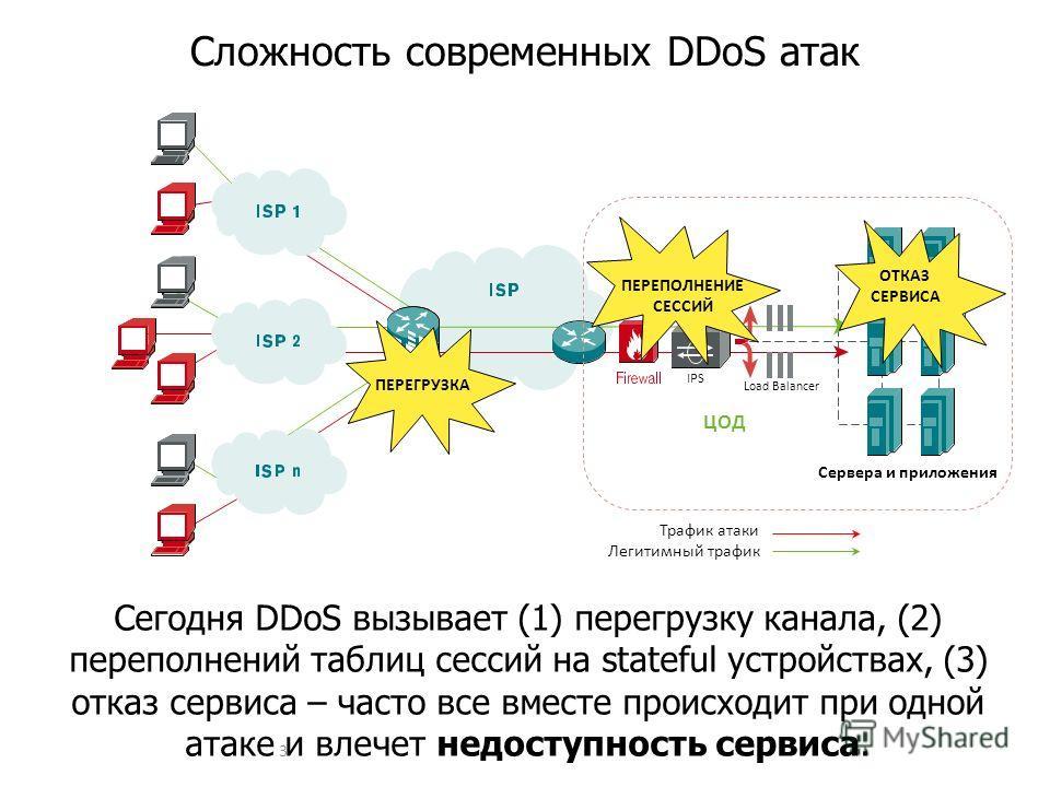 Сегодня DDoS вызывает (1) перегрузку канала, (2) переполнений таблиц сессий на stateful устройствах, (3) отказ сервиса – часто все вместе происходит при одной атаке и влечет недоступность сервиса. Сложность современных DDoS атак 3 Load Balancer ЦОД Л