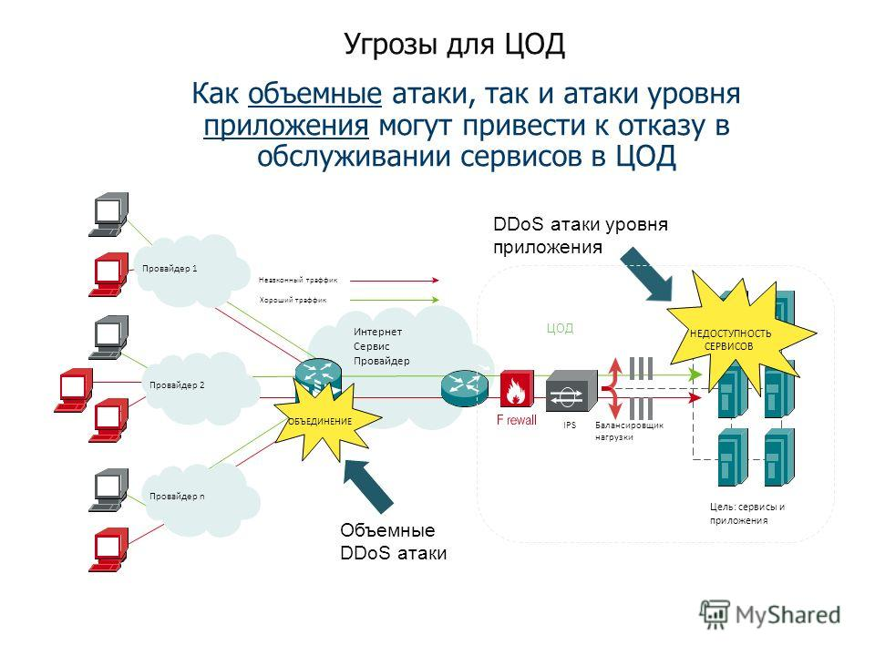 Угрозы для ЦОД Интернет Сервис Провайдер Провайдер 1 Провайдер n Провайдер 2 НЕДОСТУПНОСТЬ СЕРВИСОВ ЦОД IPS Балансировщик нагрузки ОБЪЕДИНЕНИЕ DDoS атаки уровня приложения Объемные DDoS атаки Как объемные атаки, так и атаки уровня приложения могут пр
