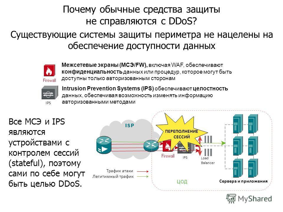 Существующие системы защиты периметра не нацелены на обеспечение доступности данных ЦОД IPS Load Balancer Все МСЭ и IPS являются устройствами с контролем сессий (stateful), поэтому сами по себе могут быть целью DDoS. Почему обычные средства защиты не