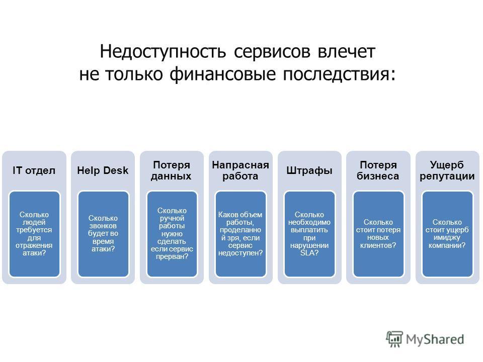 IT отдел Сколько людей требуется для отражения атаки? Help Desk Сколько звонков будет во время атаки? Потеря данных Сколько ручной работы нужно сделать если сервис прерван? Напрасная работа Каков объем работы, проделанно й зря, если сервис недоступен
