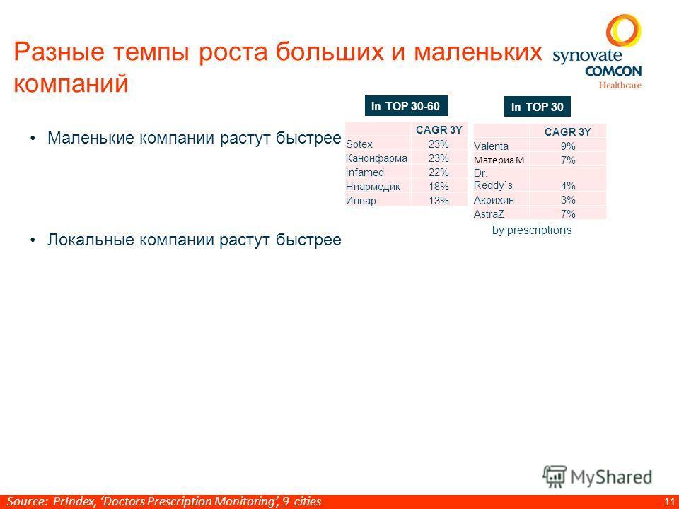 11 Разные темпы роста больших и маленьких компаний Маленькие компании растут быстрее Локальные компании растут быстрее CAGR 3Y Sotex23% Канонфарма 23% Infamed22% Ниармедик 18% Инвар 13% CAGR 3Y Valenta9% Материа М 7% Dr. Reddy`s4% Акрихин 3% AstraZ7%