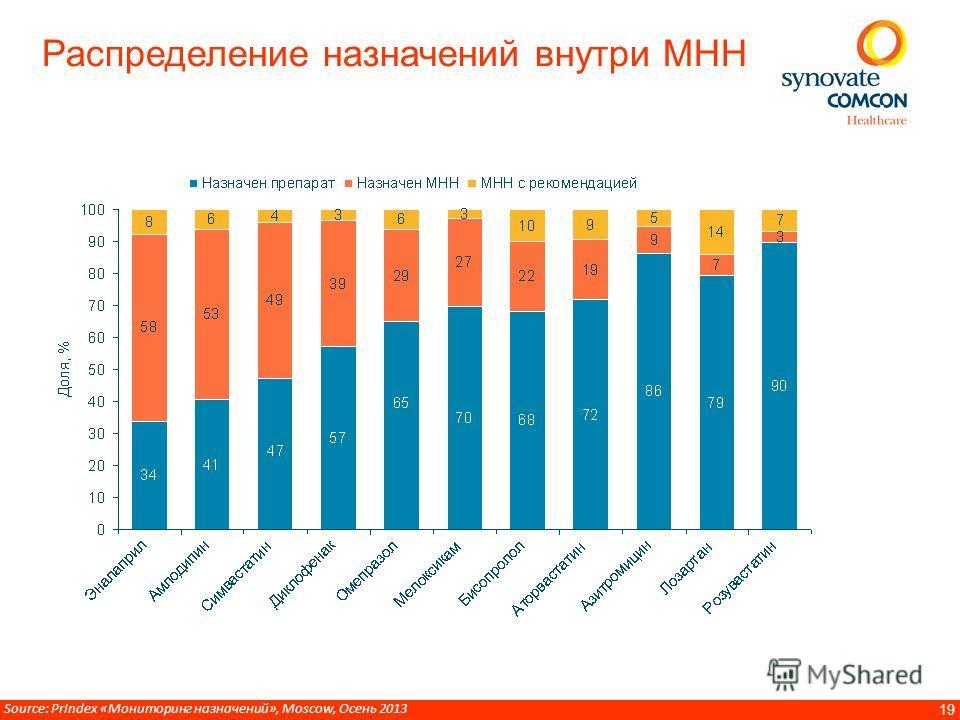 19 Распределение назначений внутри МНН Source: PrIndex «Мониторинг назначений», Moscow, Осень 2013