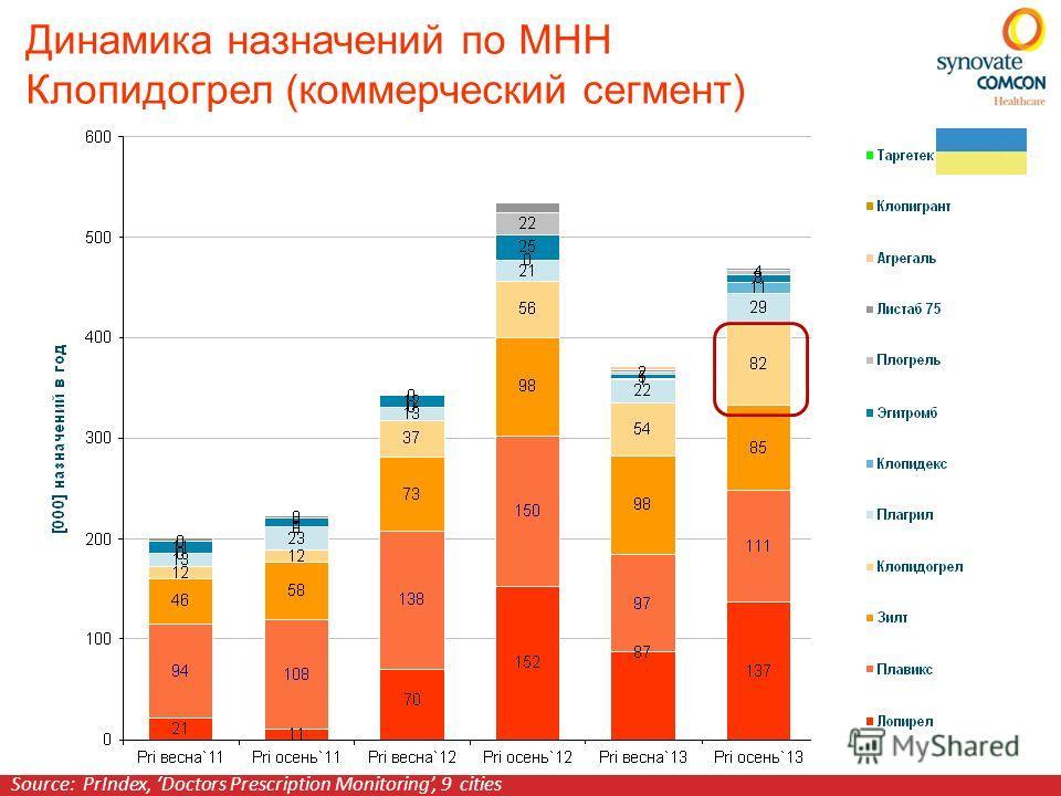 Динамика назначений по МНН Клопидогрел (коммерческий сегмент) Source: PrIndex, Doctors Prescription Monitoring, 9 cities