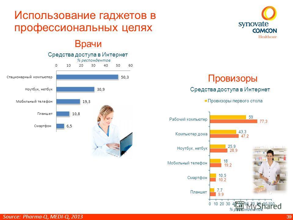 39 Использование гаджетов в профессиональных целях Средства доступа в Интернет % респондентов Врачи Средства доступа в Интернет Провизоры % респондентов Source: Pharma-Q, MEDI-Q, 2013