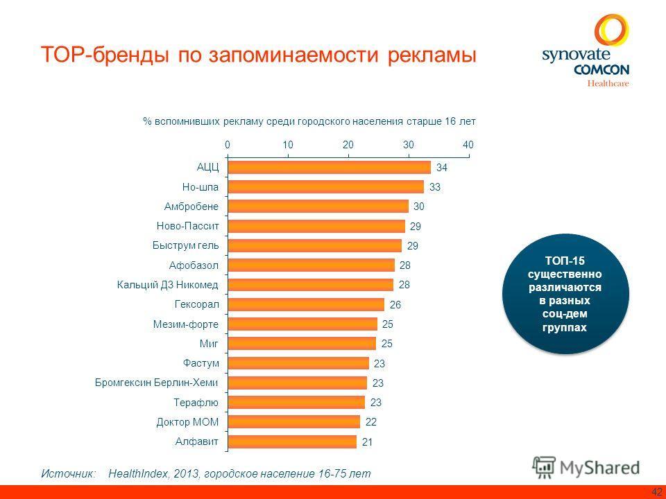 42 ТОП-15 существенно различаются в разных соц-дем группах ТОП-15 существенно различаются в разных соц-дем группах Источник: HealthIndex, 2013, городское население 16-75 лет TOP-бренды по запоминаемости рекламы