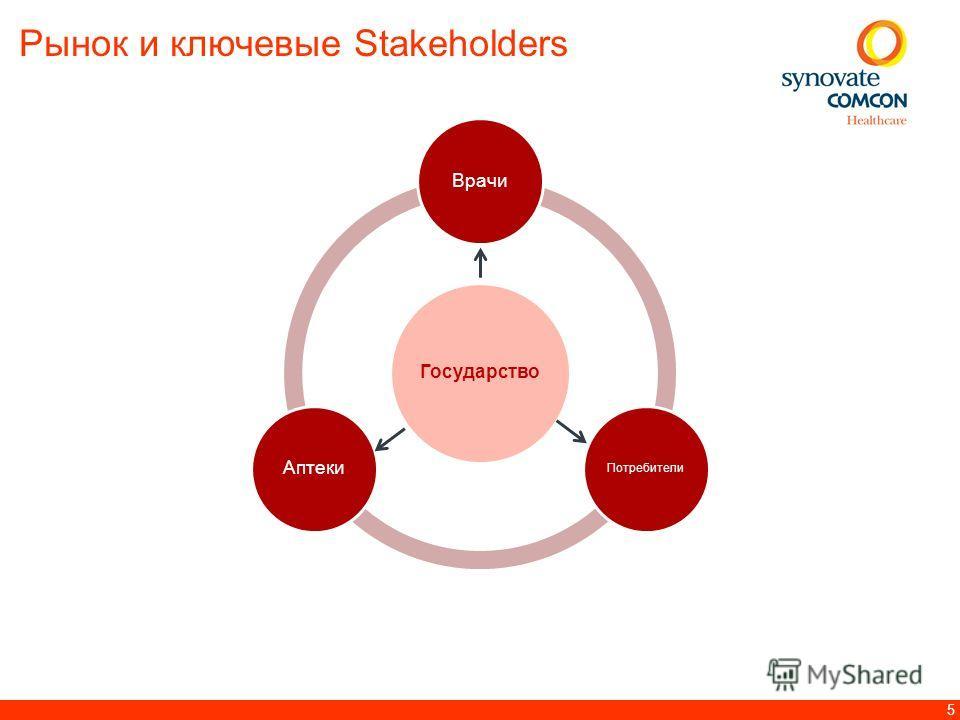 5 Государство Врачи Потребители Аптеки Рынок и ключевые Stakeholders