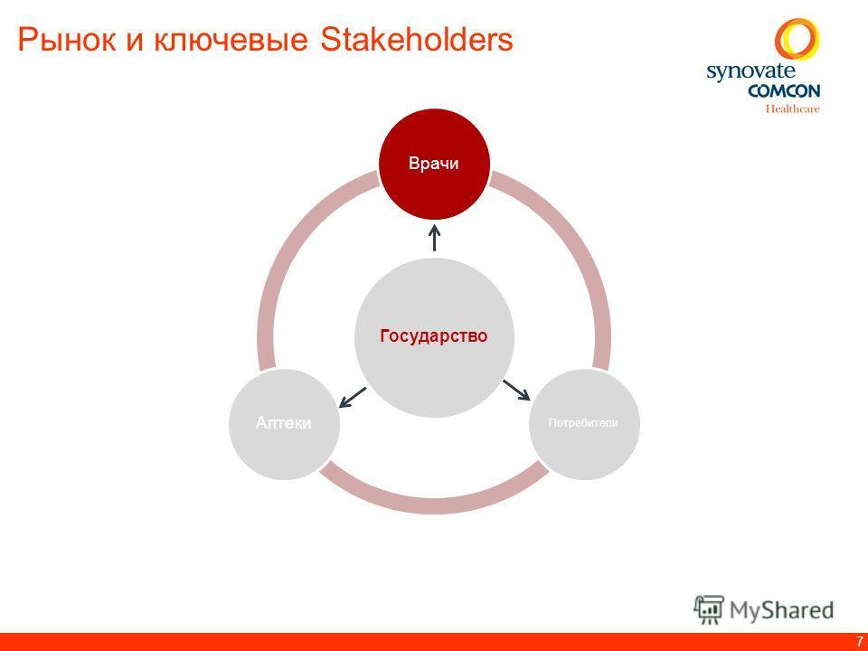 7 Государство Врачи Потребители Аптеки Рынок и ключевые Stakeholders