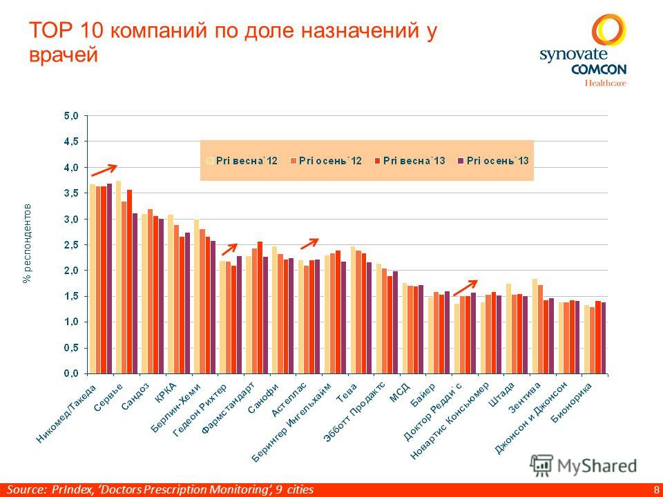 8 TOP 10 компаний по доле назначений у врачей Source: PrIndex, Doctors Prescription Monitoring, 9 cities